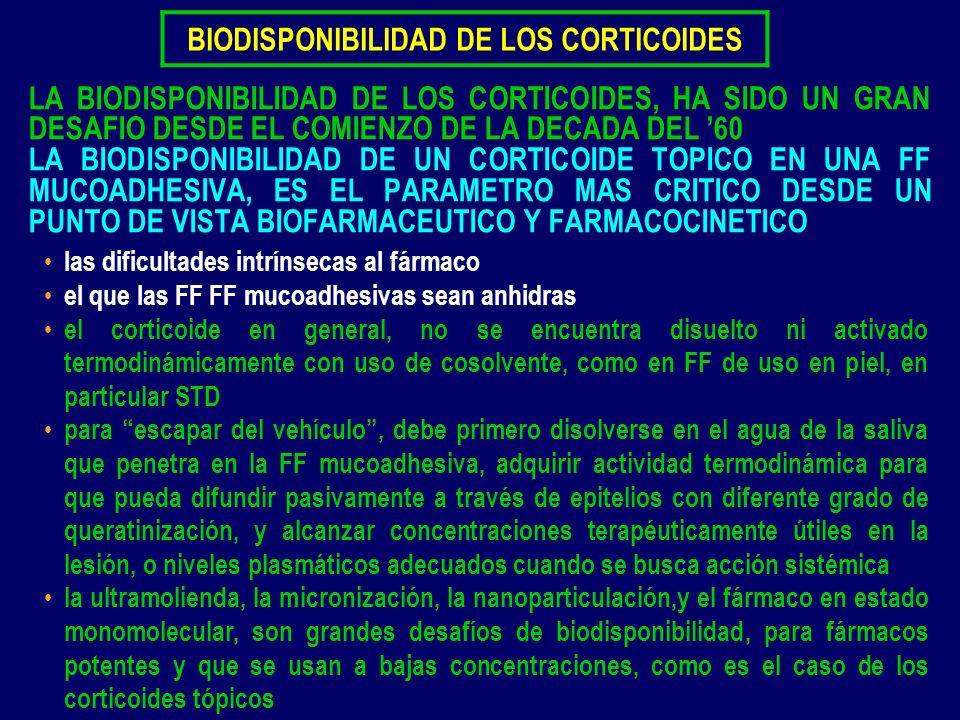 BIODISPONIBILIDAD DE LOS CORTICOIDES