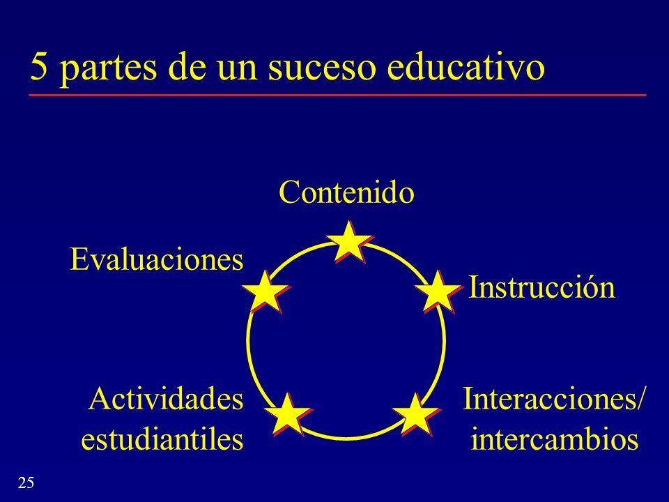 5 partes de un suceso educativo