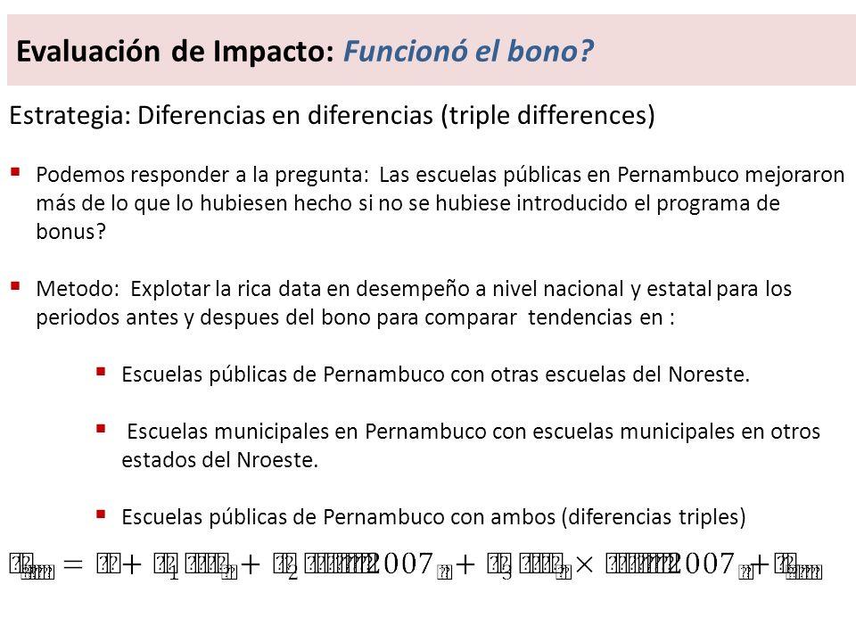 Evaluación de Impacto: Funcionó el bono
