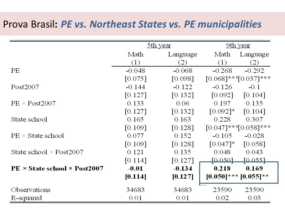Prova Brasil: PE vs. Northeast States vs. PE municipalities