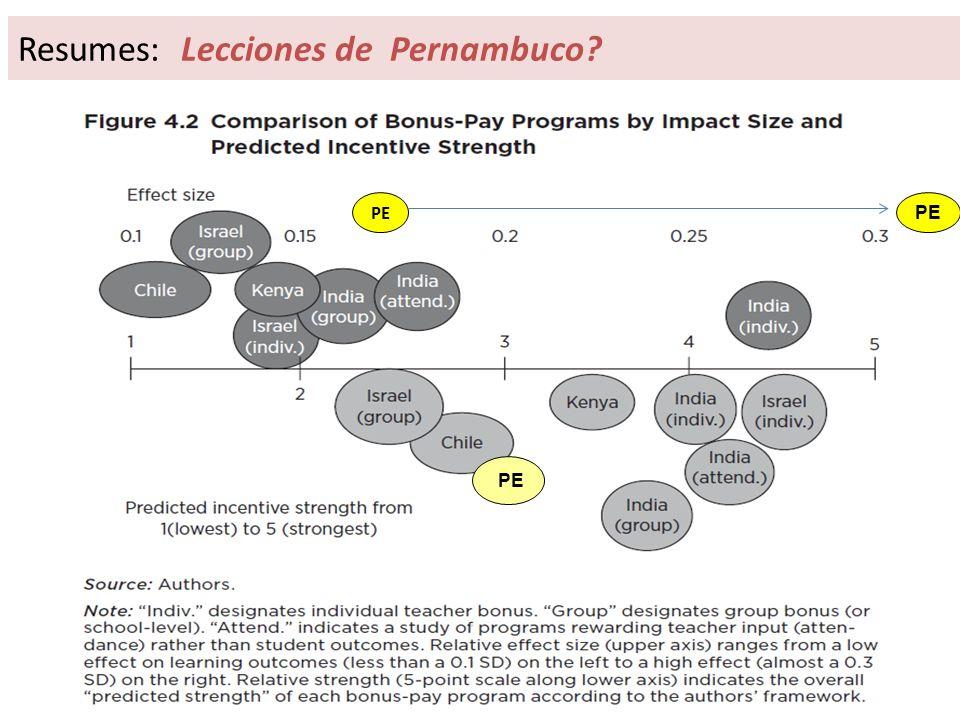 Resumes: Lecciones de Pernambuco