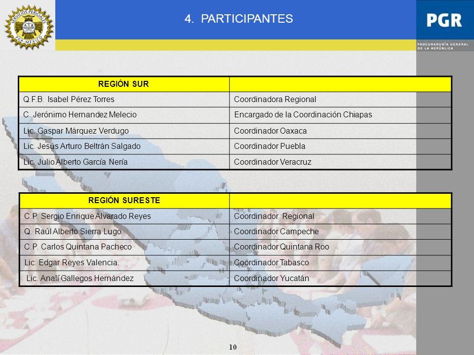 4. PARTICIPANTES REGIÓN SUR Q.F.B. Isabel Pérez Torres