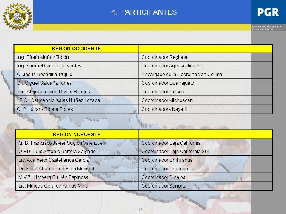4. PARTICIPANTES REGIÓN OCCIDENTE Ing. Efraín Muñoz Tobón