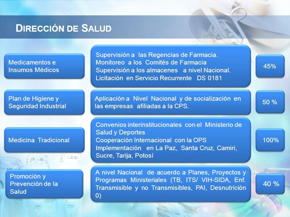 Dirección de Salud 40 % Supervisión a las Regencias de Farmacia.