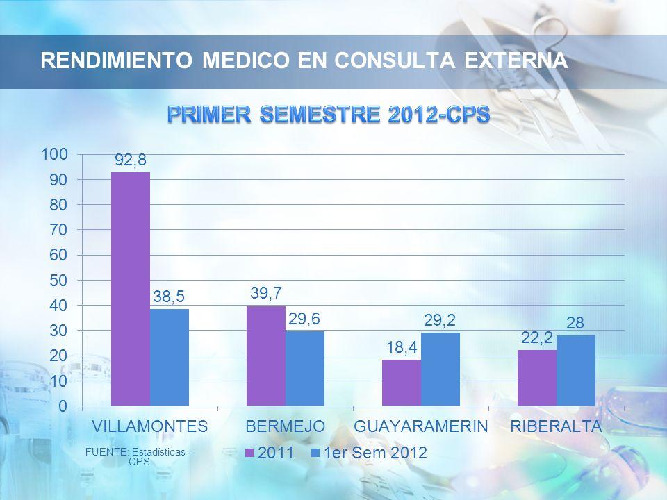 RENDIMIENTO MEDICO EN CONSULTA EXTERNA
