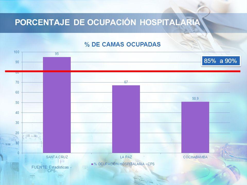 PORCENTAJE DE OCUPACIÓN HOSPITALARIA