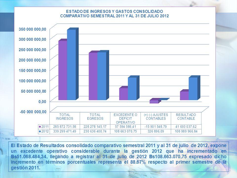 El Estado de Resultados consolidado comparativo semestral 2011 y al 31 de julio de 2012, expone un excedente operativo considerable durante la gestión 2012 que ha incrementado en Bs51.068.484,34, llegando a registrar al 31 de julio de 2012 Bs108.663.070,75 expresado dicho incremento en términos porcentuales representa el 88.67% respecto al primer semestre de la gestión 2011.