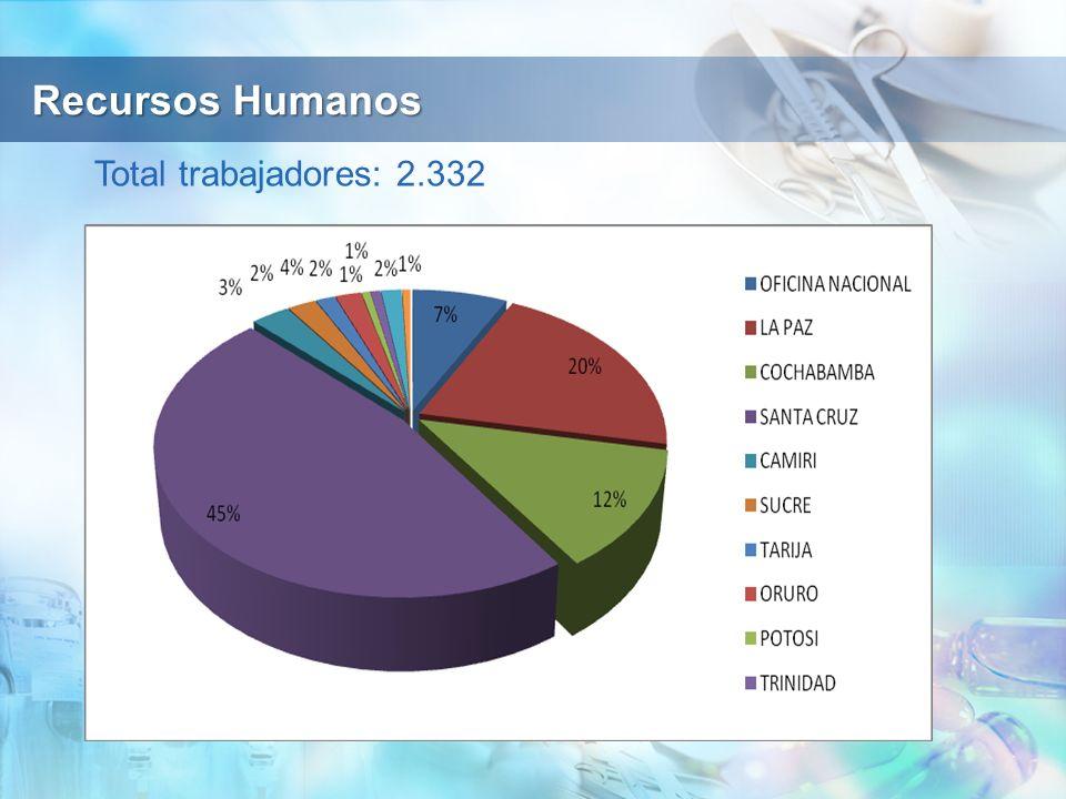 Recursos Humanos Total trabajadores: 2.332