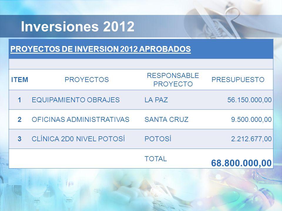 Inversiones 2012 PROYECTOS DE INVERSION 2012 APROBADOS ITEM PROYECTOS