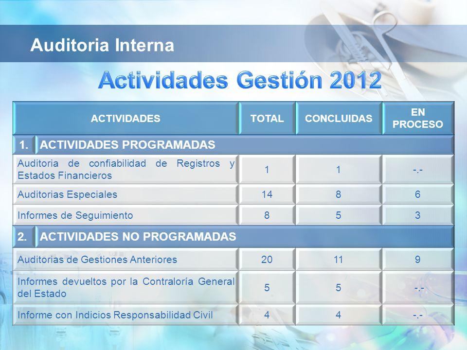 Actividades Gestión 2012 Auditoria Interna 1. ACTIVIDADES PROGRAMADAS
