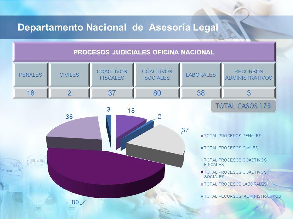 Departamento Nacional de Asesoría Legal