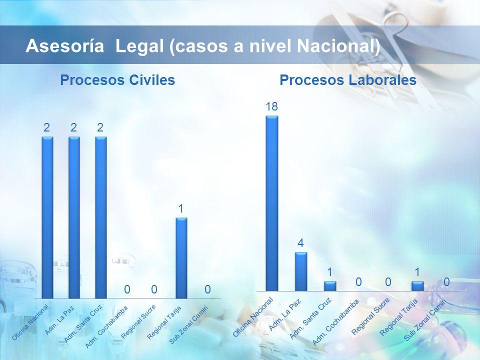 Asesoría Legal (casos a nivel Nacional)
