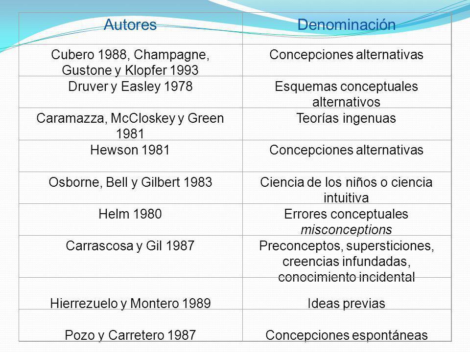 Autores Denominación Cubero 1988, Champagne, Gustone y Klopfer 1993