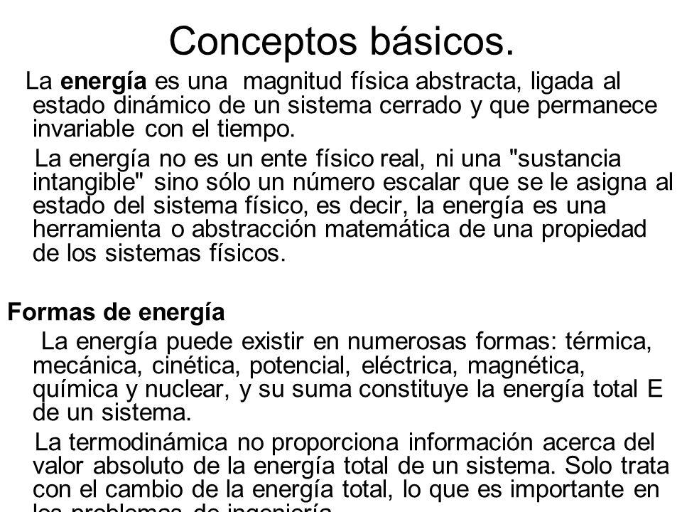 Conceptos básicos.