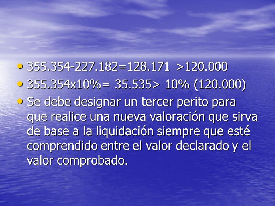 355.354-227.182=128.171 >120.000355.354x10%= 35.535> 10% (120.000)