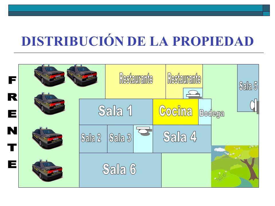 DISTRIBUCIÓN DE LA PROPIEDAD
