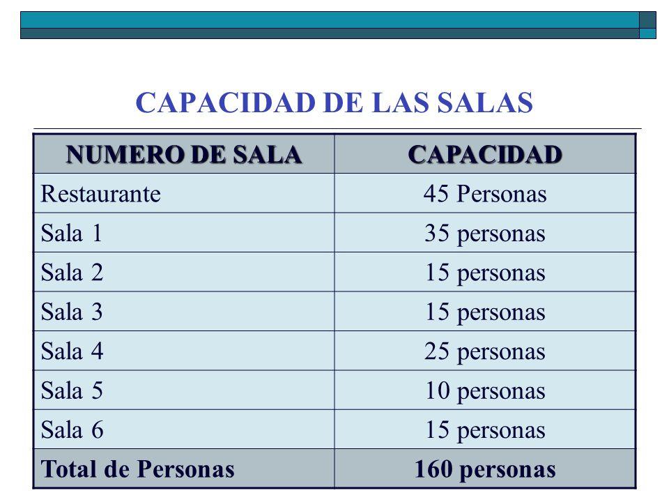 CAPACIDAD DE LAS SALAS NUMERO DE SALA CAPACIDAD Restaurante