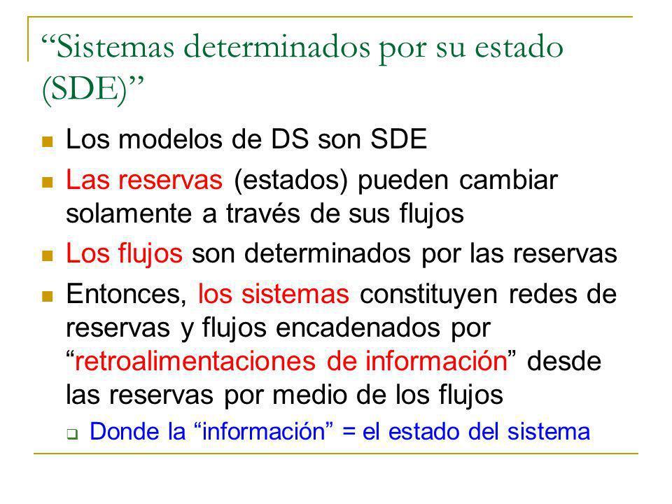 Sistemas determinados por su estado (SDE)
