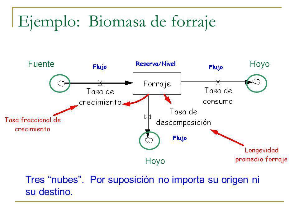 Ejemplo: Biomasa de forraje