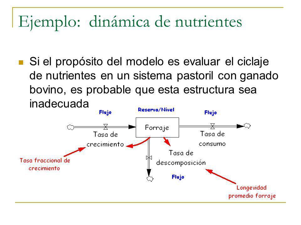 Ejemplo: dinámica de nutrientes