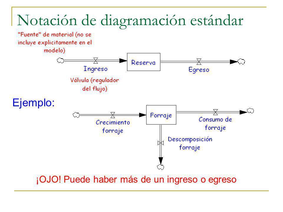 Notación de diagramación estándar
