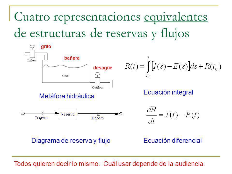 Cuatro representaciones equivalentes de estructuras de reservas y flujos