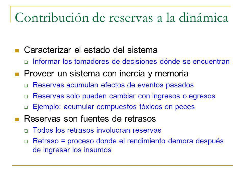 Contribución de reservas a la dinámica