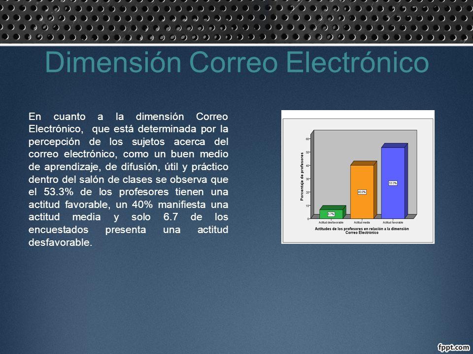 Dimensión Correo Electrónico