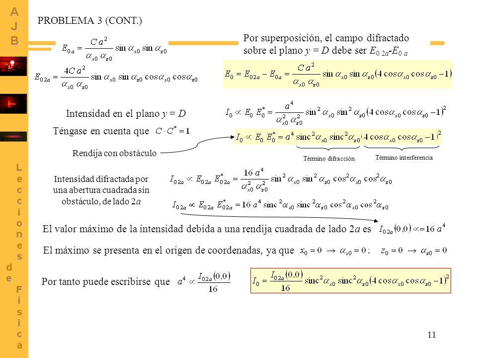 Intensidad en el plano y = D