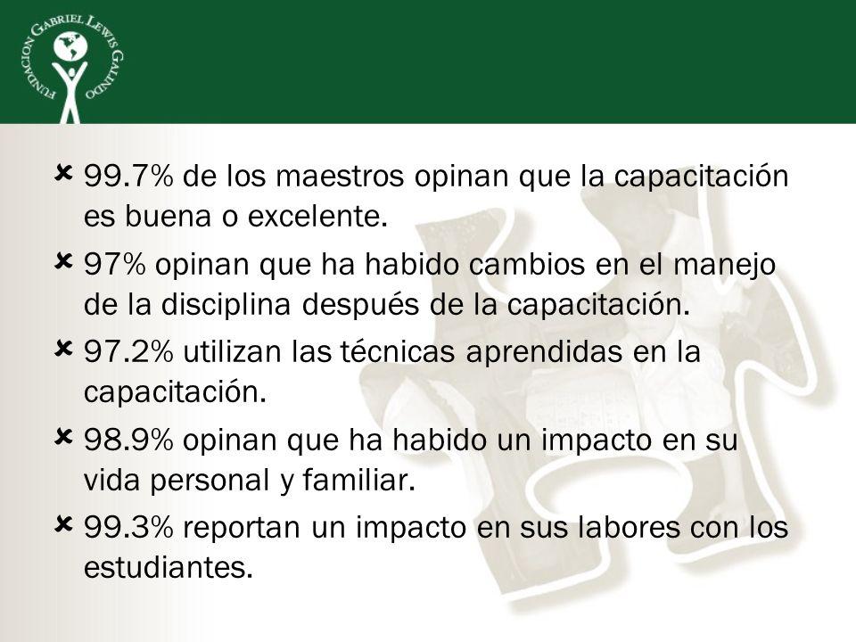 99.7% de los maestros opinan que la capacitación es buena o excelente.