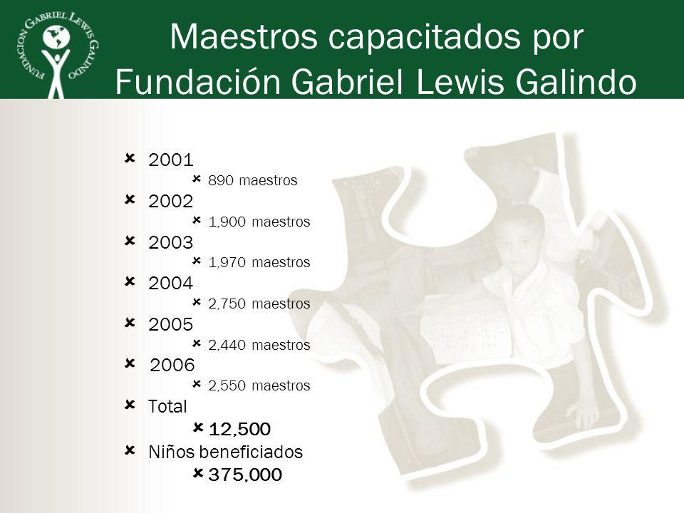 Maestros capacitados por Fundación Gabriel Lewis Galindo