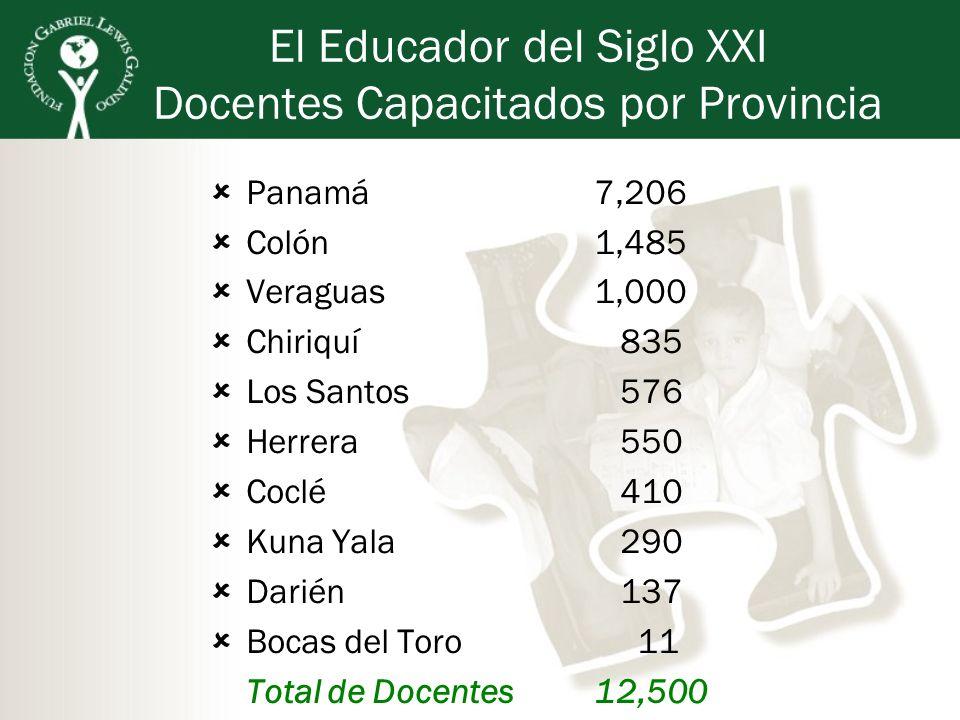 El Educador del Siglo XXI Docentes Capacitados por Provincia