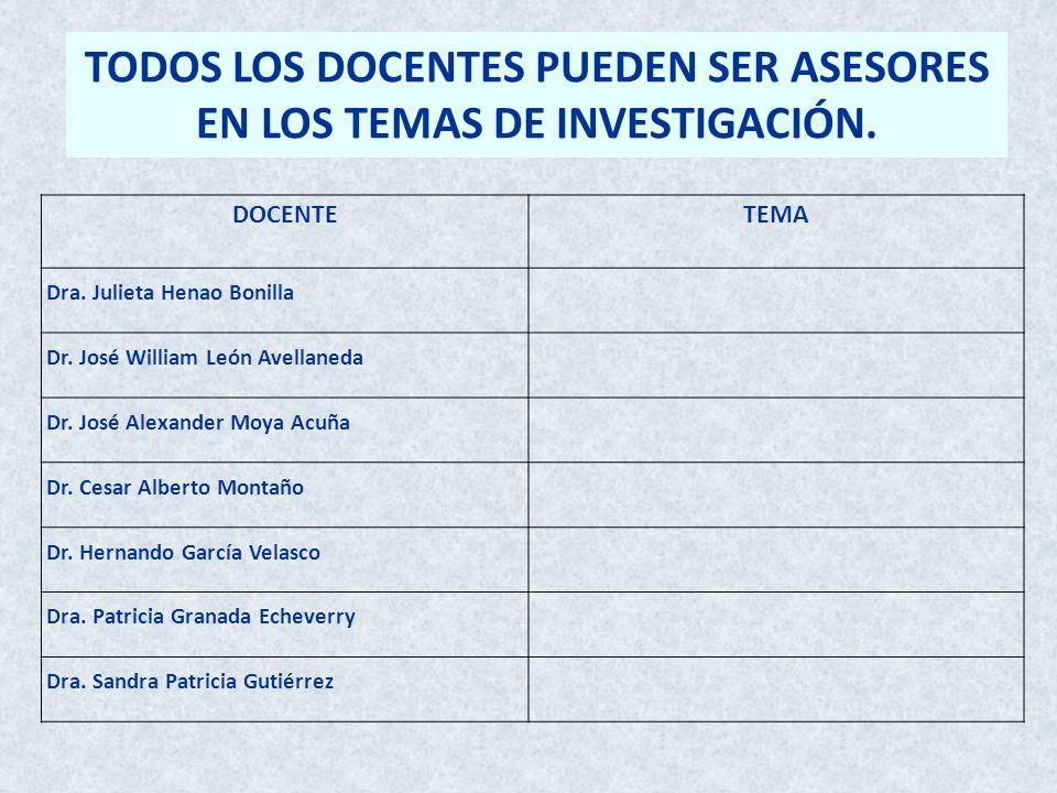 TODOS LOS DOCENTES PUEDEN SER ASESORES EN LOS TEMAS DE INVESTIGACIÓN.