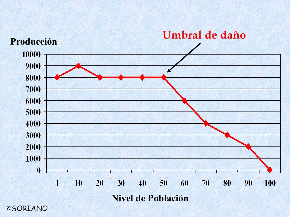 Umbral de daño Producción Nivel de Población SORIANO