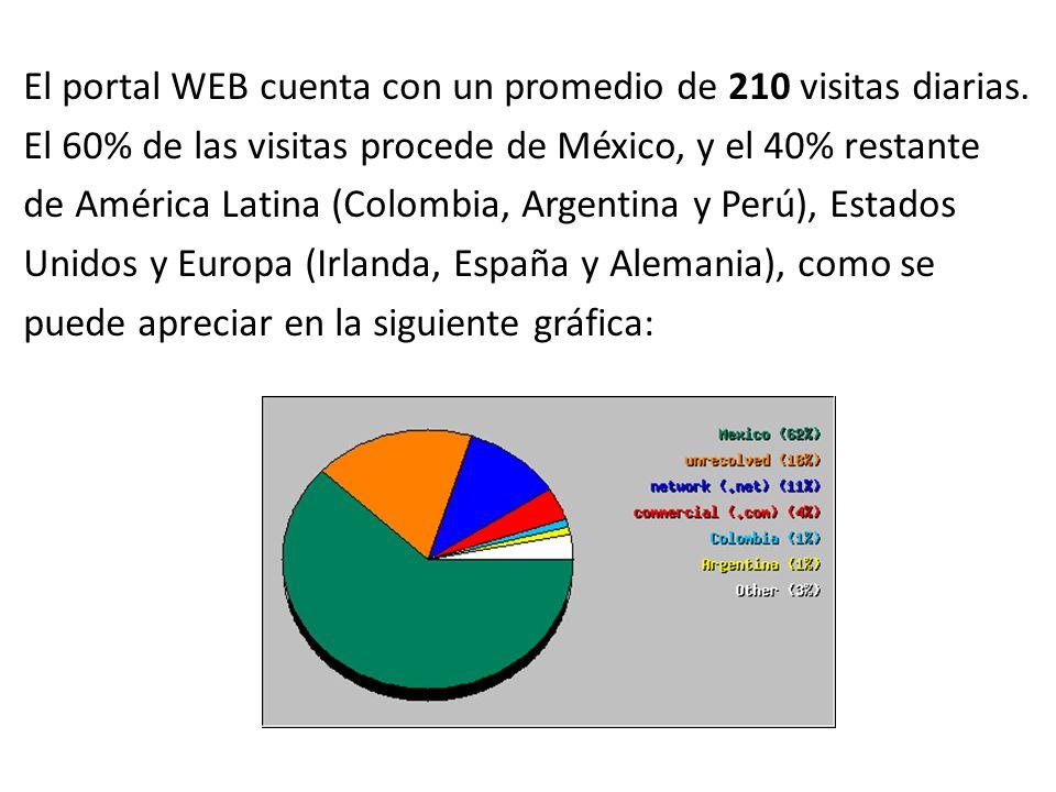 El portal WEB cuenta con un promedio de 210 visitas diarias.