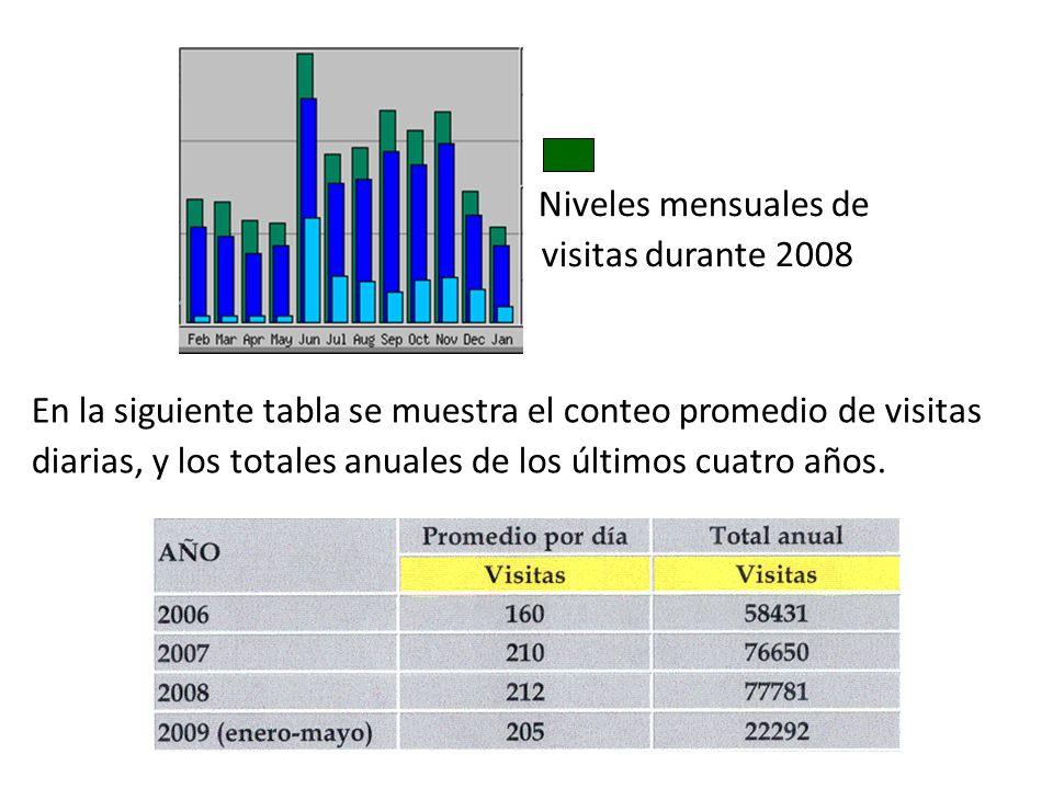 Niveles mensuales de visitas durante 2008. En la siguiente tabla se muestra el conteo promedio de visitas.