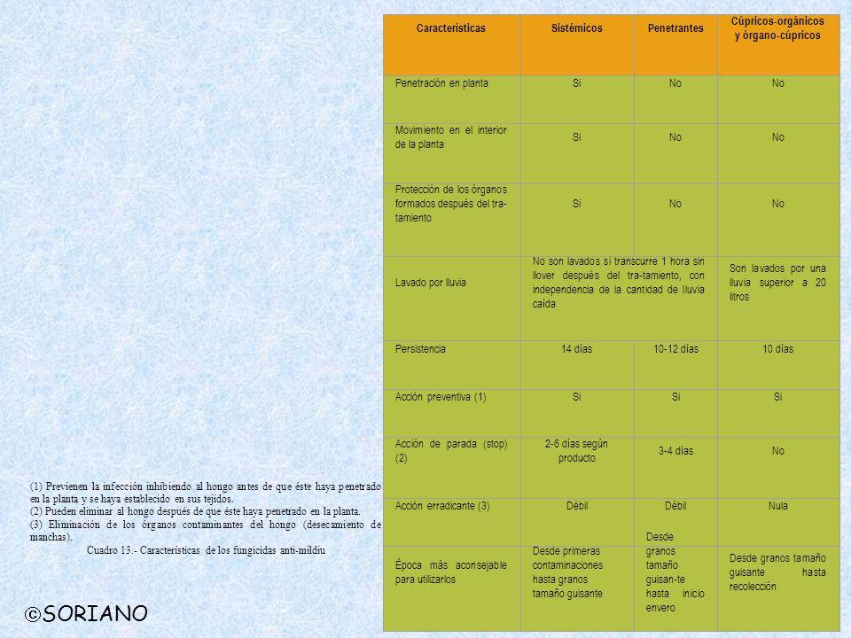 SORIANO Características Sistémicos Penetrantes
