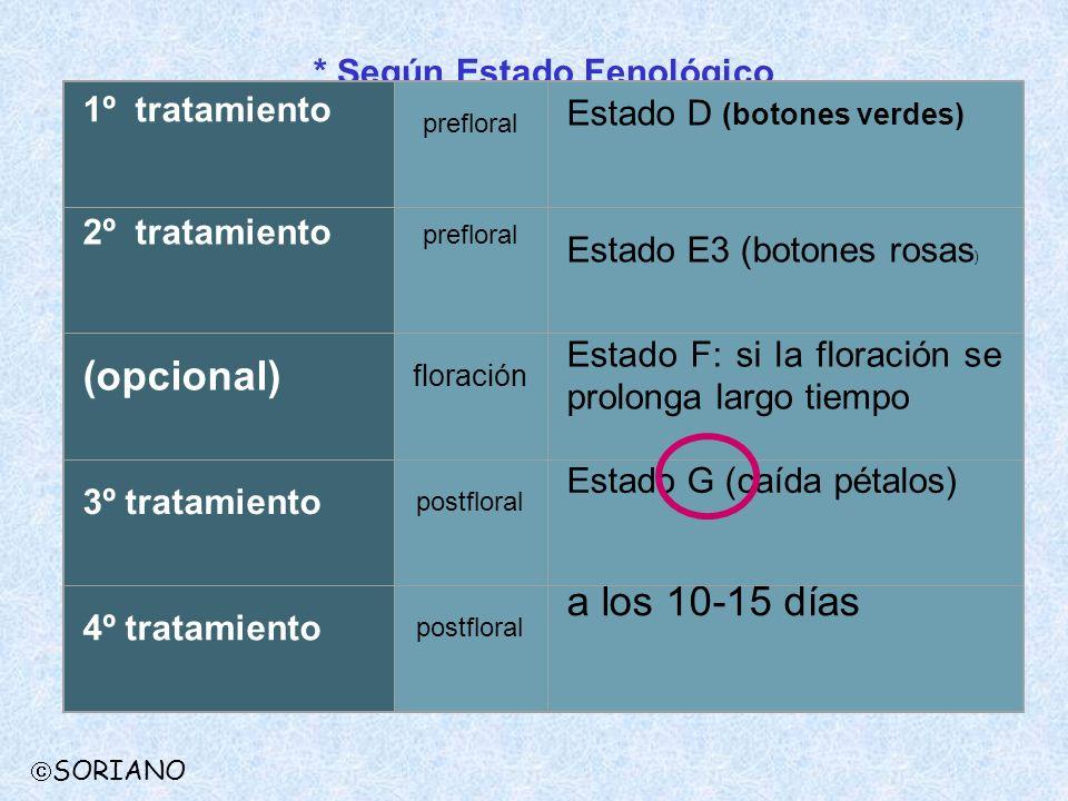 (opcional) a los 10-15 días * Según Estado Fenológico 1º tratamiento
