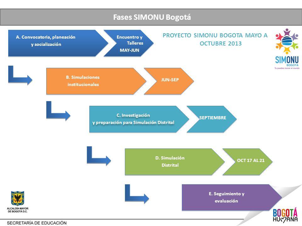 Fases SIMONU Bogotá PROYECTO SIMONU BOGOTA MAYO A OCTUBRE 2013