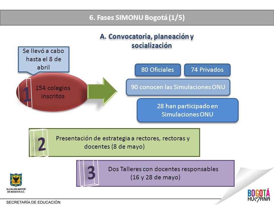 1 2 3 6. Fases SIMONU Bogotá (1/5)