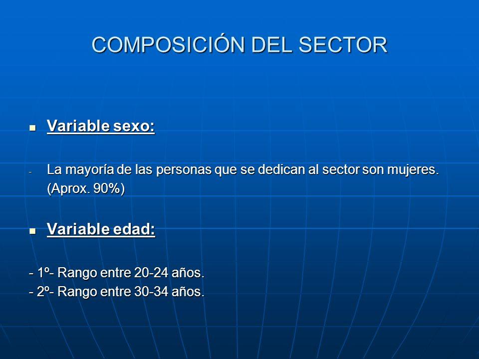 COMPOSICIÓN DEL SECTOR