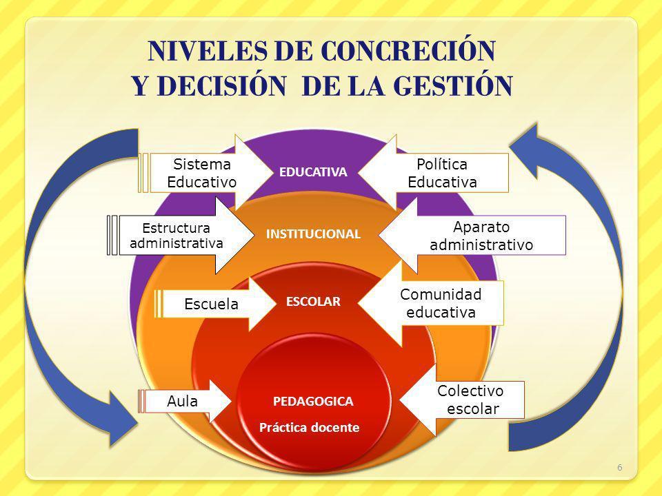 NIVELES DE CONCRECIÓN Y DECISIÓN DE LA GESTIÓN