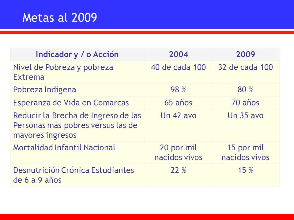 Metas al 2009 Indicador y / o Acción 2004 2009
