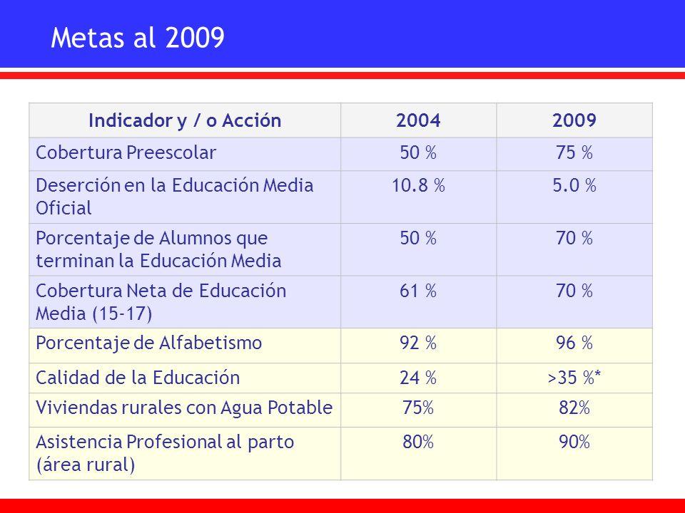 Metas al 2009 Indicador y / o Acción 2004 2009 Cobertura Preescolar