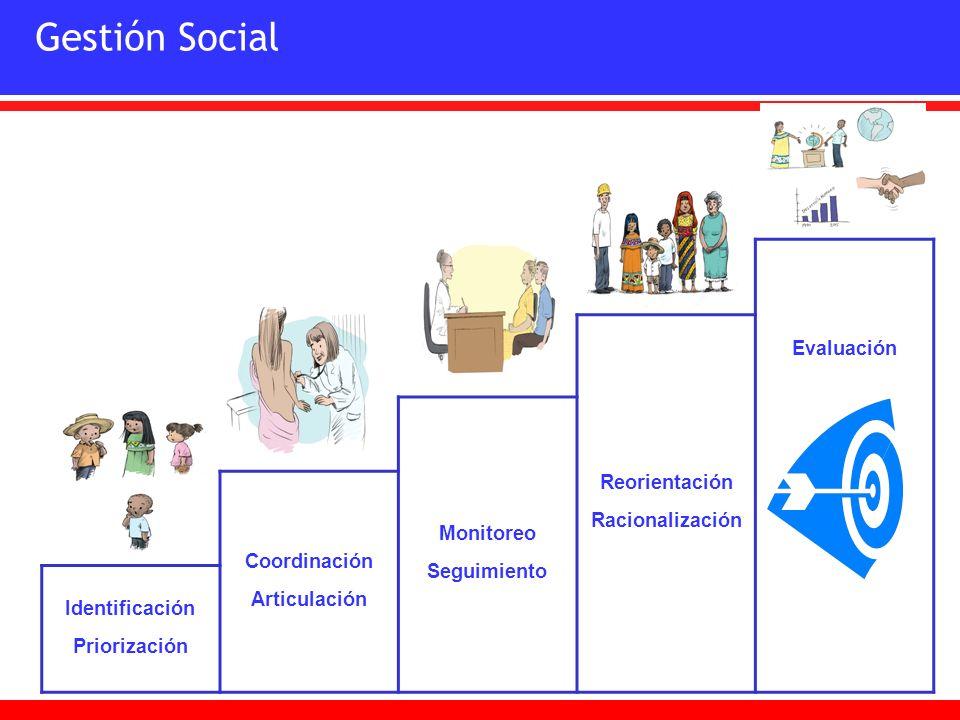 Gestión Social Reorientación Racionalización Evaluación Monitoreo