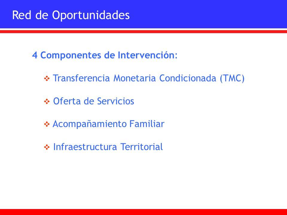 Red de Oportunidades 4 Componentes de Intervención: