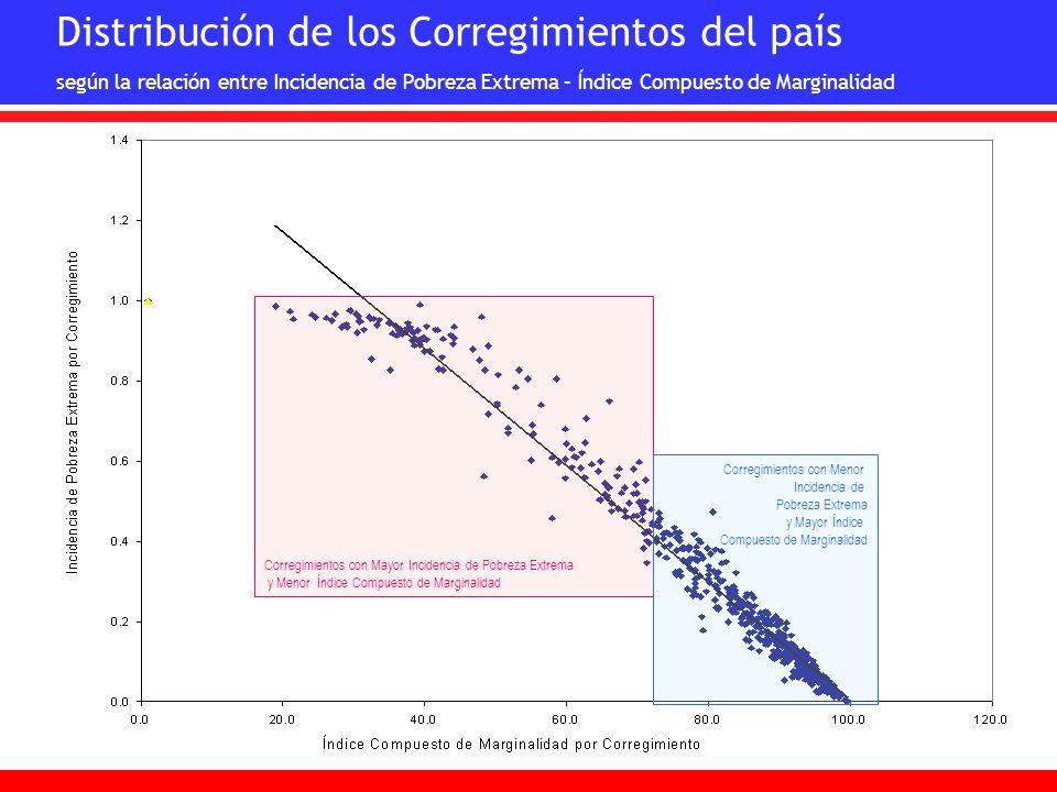Distribución de los Corregimientos del país