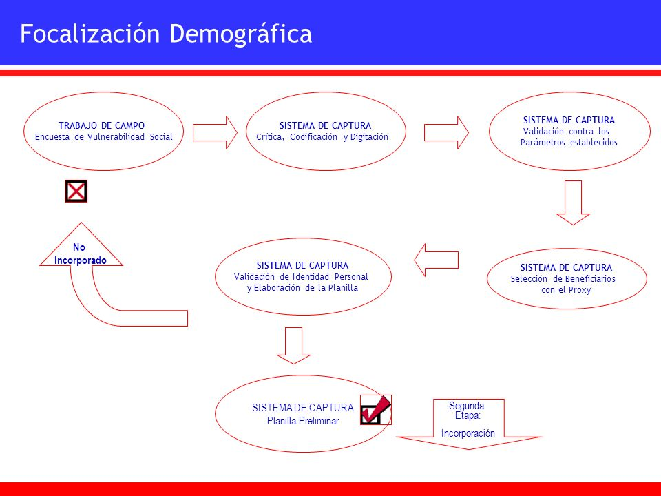 Focalización Demográfica