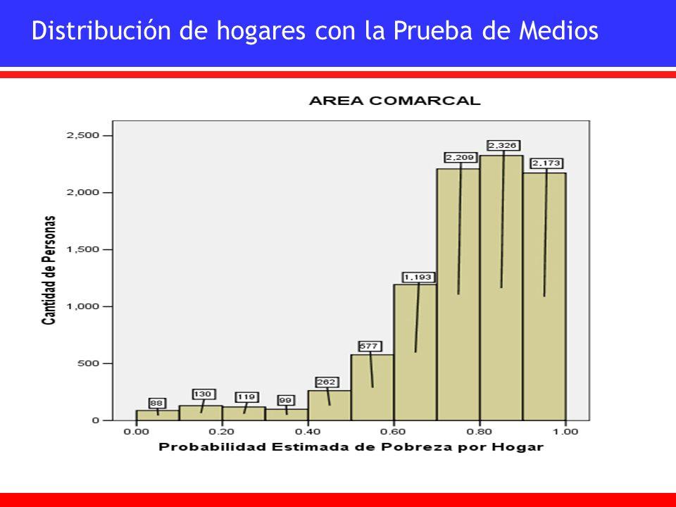 Distribución de hogares con la Prueba de Medios