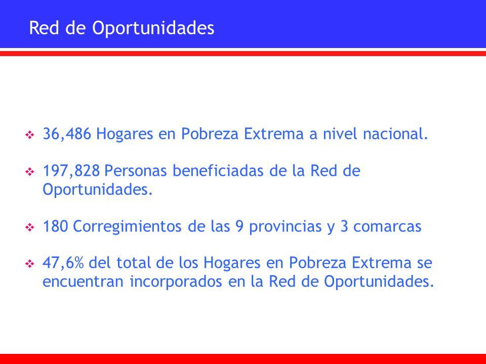 Red de Oportunidades 36,486 Hogares en Pobreza Extrema a nivel nacional. 197,828 Personas beneficiadas de la Red de Oportunidades.